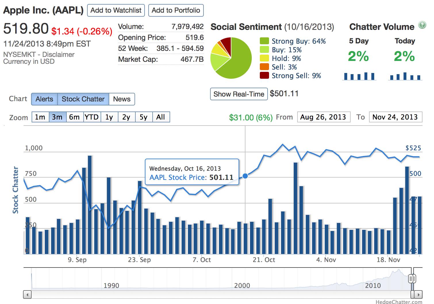Stock portfolio analysis essay
