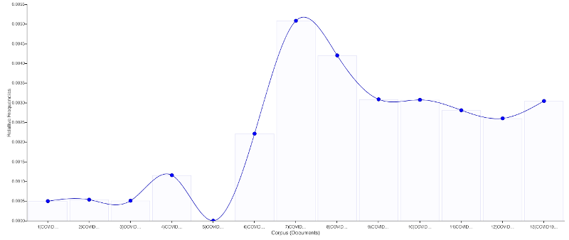 "Graph of word ""test*"" over time"